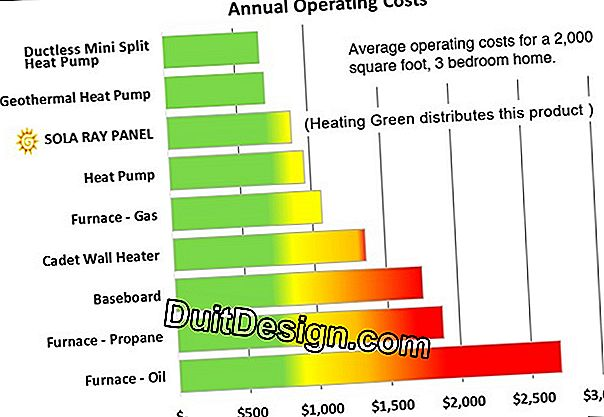 Energy consumption of a floor heating
