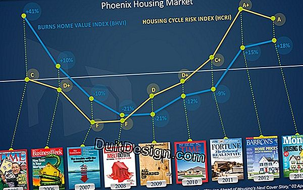 The indices and price indicators in real estate