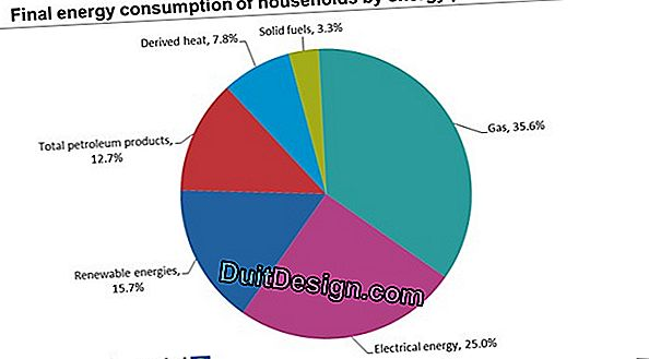 Energy consumption of a home in summer