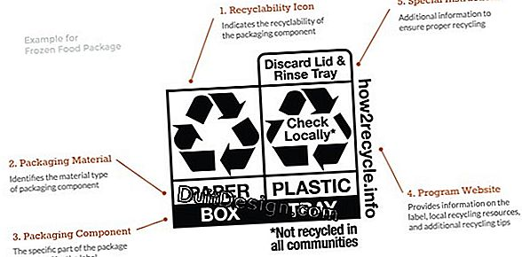 Recycling symbols, instructions for use.