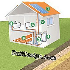 Diagram of production of heating and DHW in a house thanks to the combined solar system.